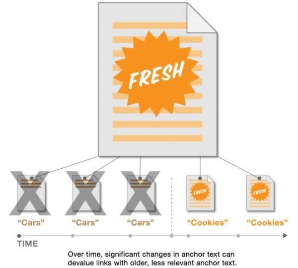 La freshness in base all'influenza degli anchor text