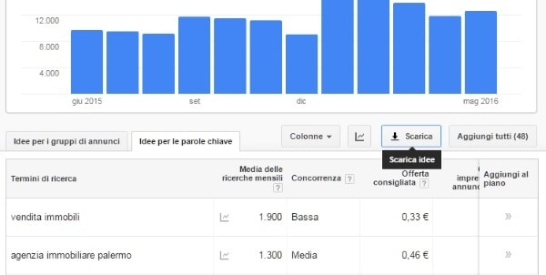 Keyword Research Idee per le Parole Chiave