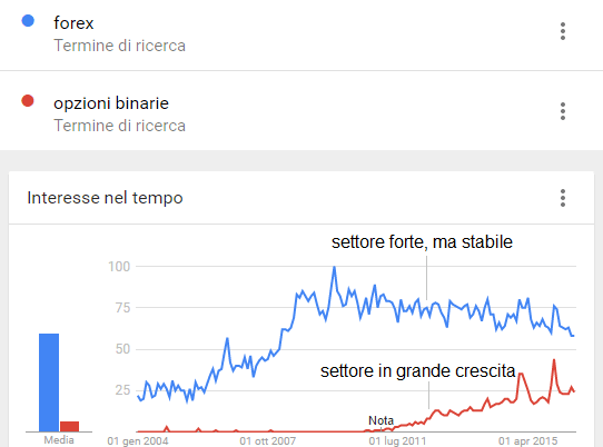 Confronto fra keyword su Google Trends