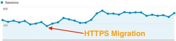Aumento del traffico dopo migrazione HTTPS e redirect