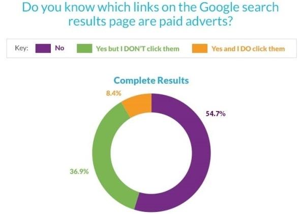 Risultati del sondaggio di Varn - Luglio 2016