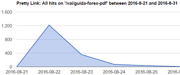 Numero di download del PDF