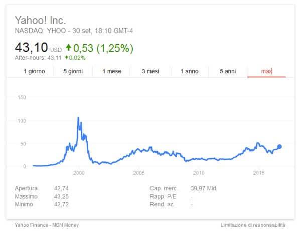 Le azioni di Yahoo!