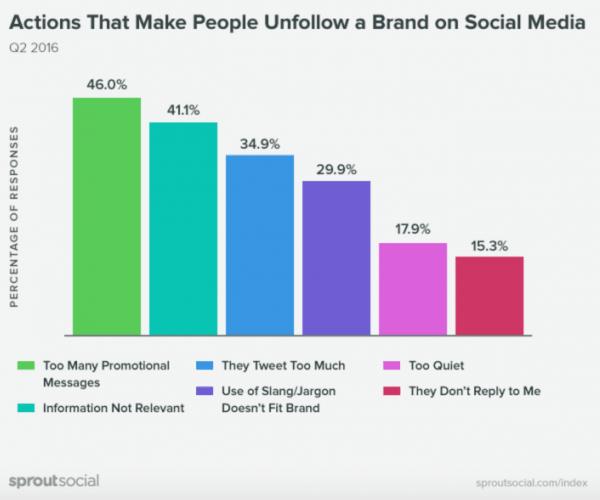 Perché gli utenti smettono di seguire i brand?