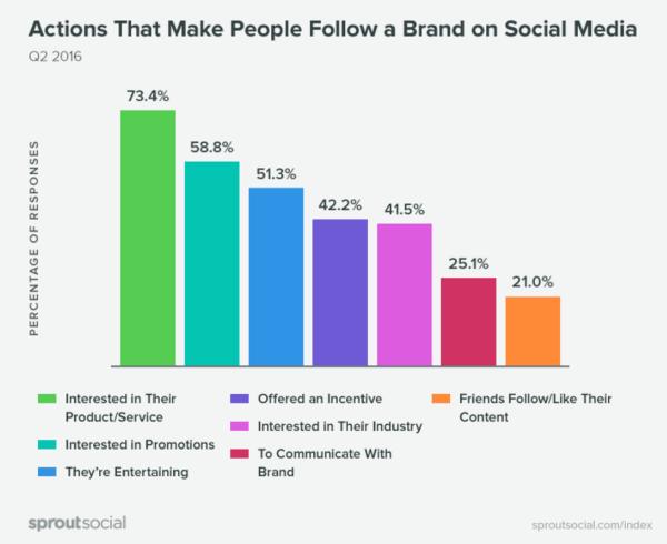 Perché gli utenti seguono un brand?