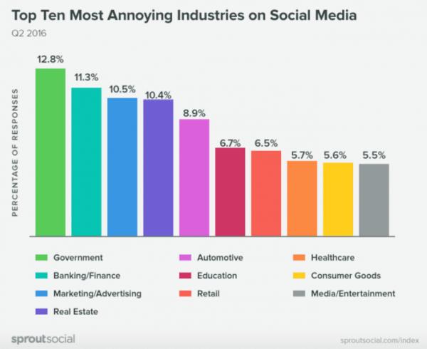 I settori meno amati sui Social