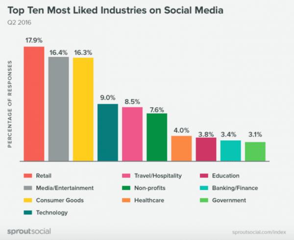 I settori più amati sui Social