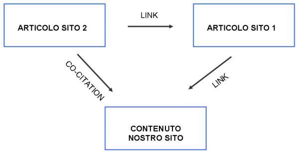 Co-citation
