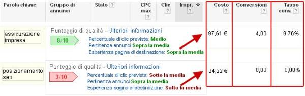 Confronto fra 2 campagne AdWords