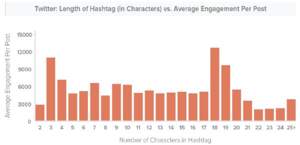 Twitter Lunghezza Hashtag