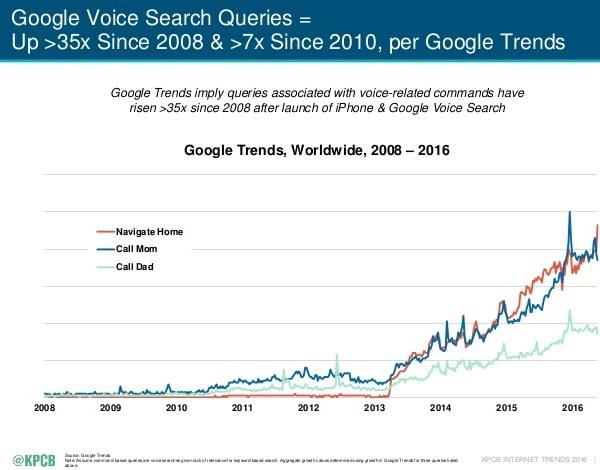Crescita delle ricerche vocali, secondo KPCB
