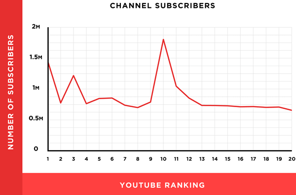Channel Subscribers