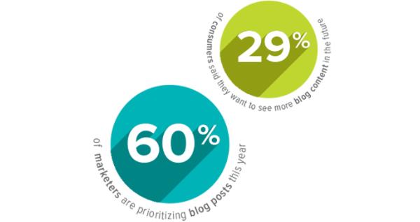 I post sul blog sono una priorità dei marketer