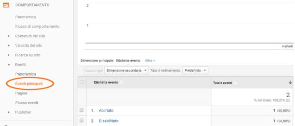 Monitorare l'uso di AdBlock da Google Analytics