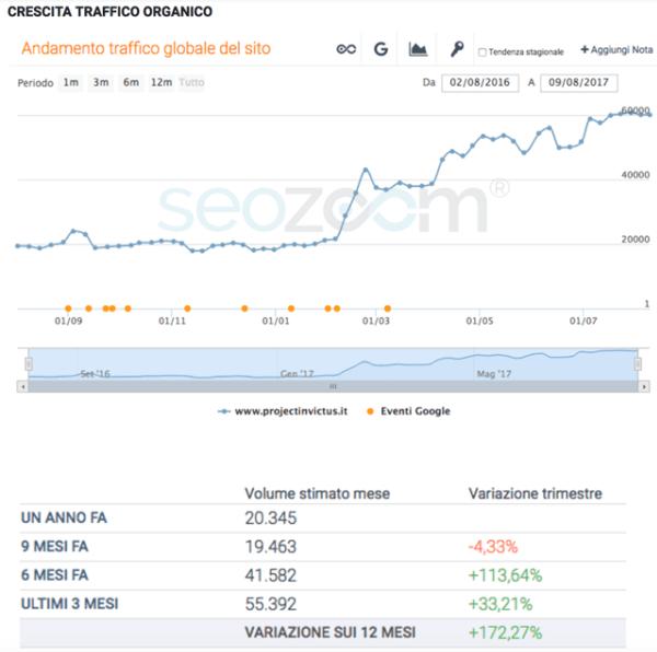 Crescita del traffico organico di project inVictus, secondo SEOZoom