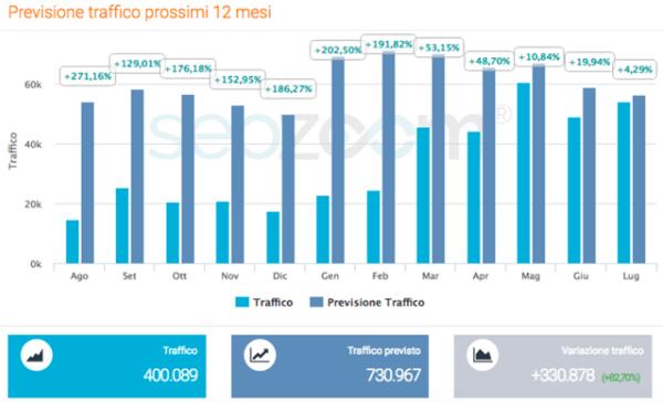 Previsione di crescita del traffico di project inVictus, secondo SEOZoom