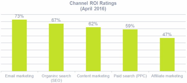 ROI Canali Marketing