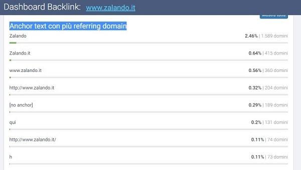 Il profilo link di Zalando