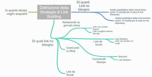 Definizione della strategia di Link Building