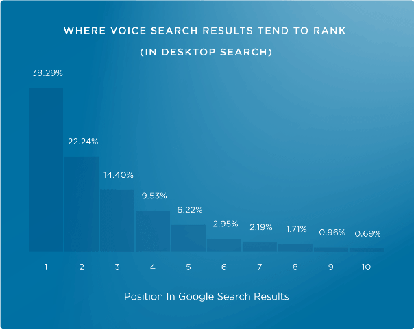 Voice search - Desktop Search