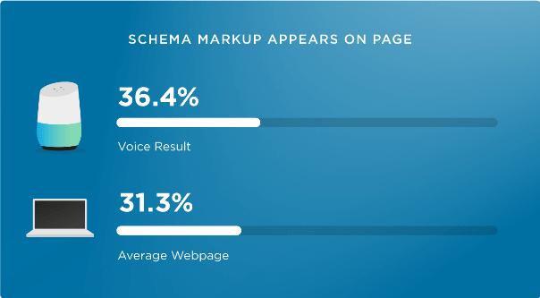 Uso di Schema.org