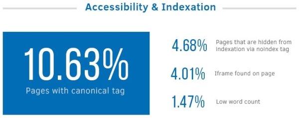 Accessibilità & Indicizzazione