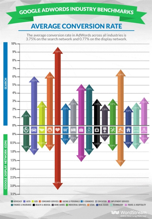 CVR (Conversion Rate) medio di Google AdWords