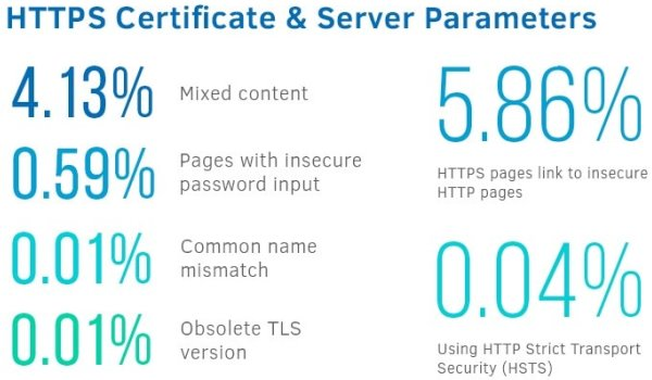 HTTPS & parametri lato server