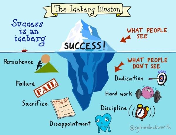 Iceberg del successo