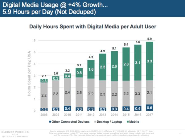Utilizzo dei media digitali