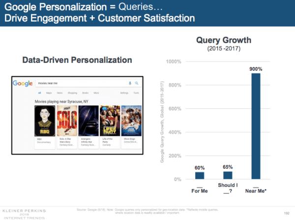 Google e la personalizzazione dei risultati