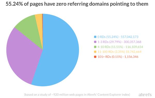 Percentuale di pagine che non ricevono link esterni
