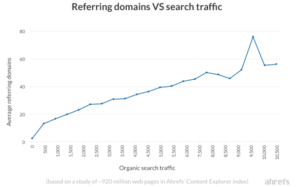 Correlazione fra link e traffico organico