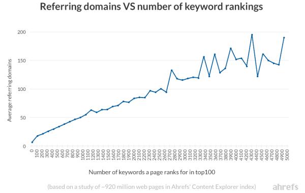 Correlazione fra link e keyword posizionate
