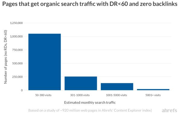 Pagine posizionate con zero backlink