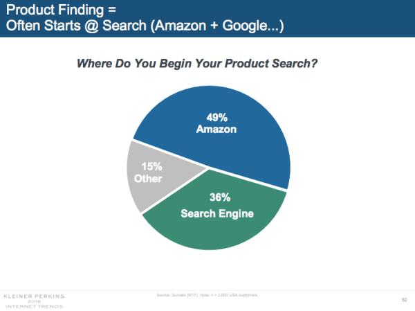 Product Finding: primo Amazon, poi i motori di ricerca