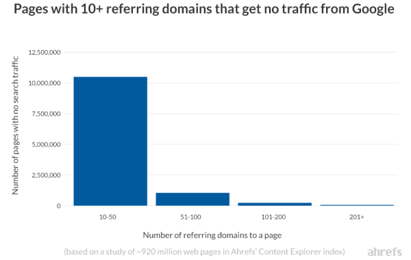 Pagine non posizionate con più di 10 backlink da domini diversi