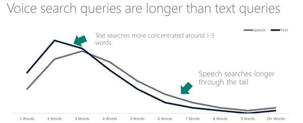 Lunghezza delle query nella voice search