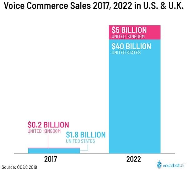 Voice Commerce Sales 2017-2022