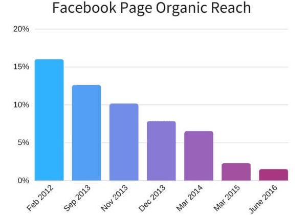 Reach organica della pagina Facebook