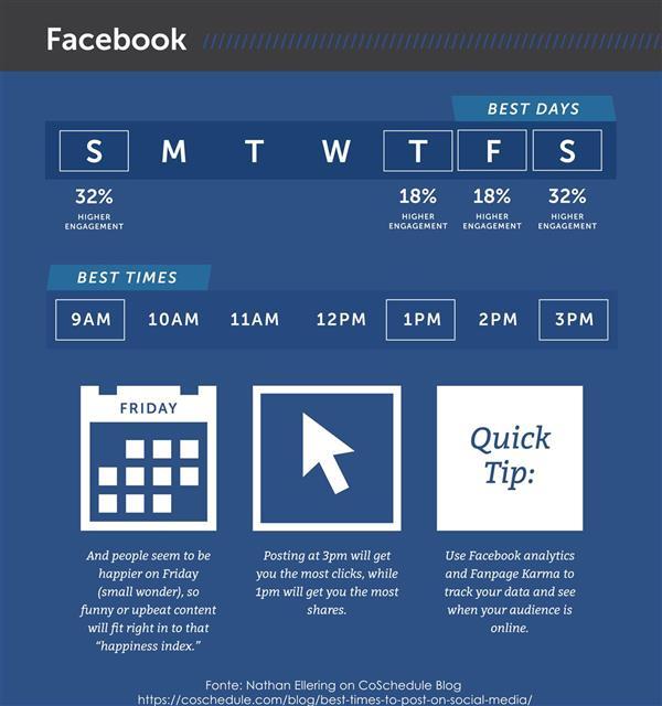 Gli orari migliori su Facebook