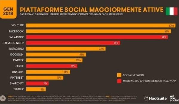 Piattaforme social maggiormente attive