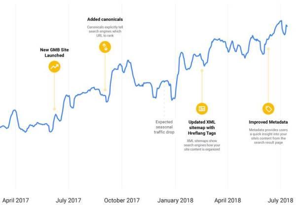 Miglioramento della SEO su Google My Business
