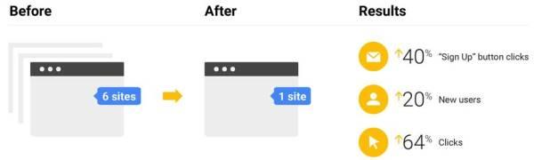 Miglioramento della SEO su Google Retail