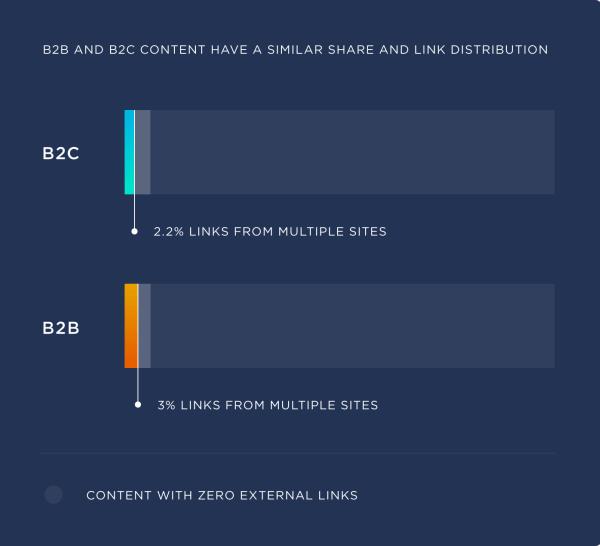 B2C vs. B2B link