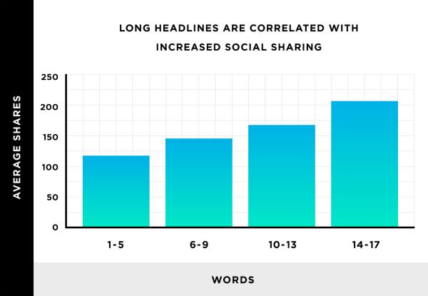 Numero di parole nel titolo per ottenere condivisioni sui social