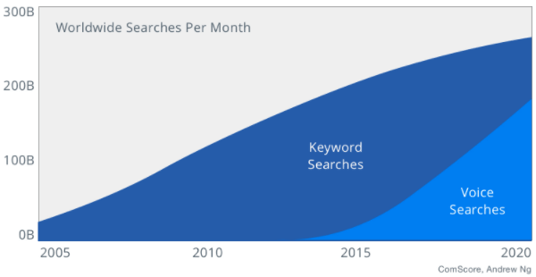 Crescita della Voice Search