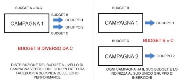 Come mantenere il controllo del budget creando campagne separate per ogni gruppo di inserzioni