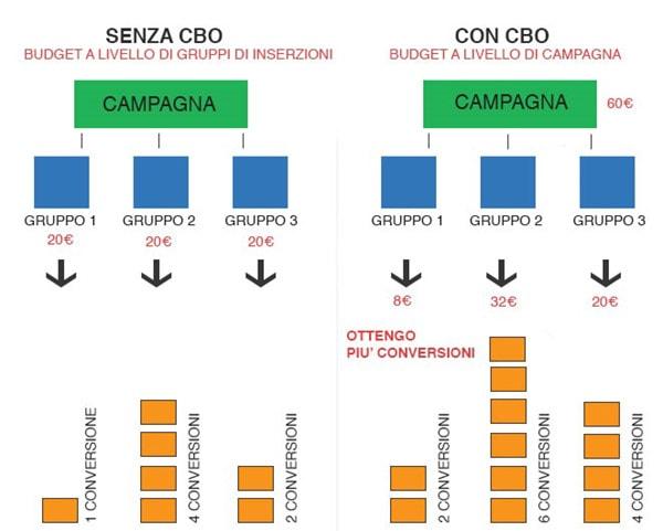Differenza di distribuzione del budget tra campagne CBO e non CBO