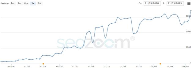 Crescita di traffico di un sito web grazie ad un lavoro di SEO Copywriting